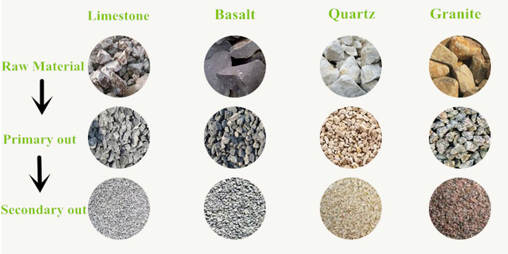 raw materials of aggregate crushing plant