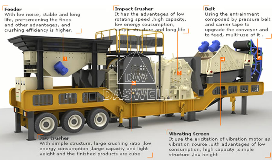 the components of mobile crushing plant