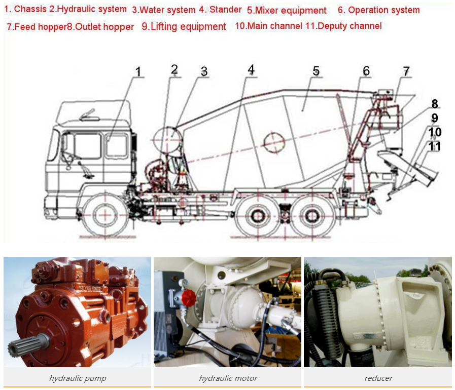 component of concrete mixer truck
