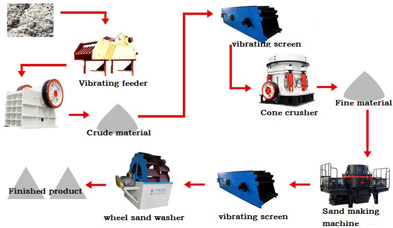 crushing plant working process